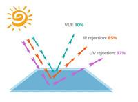 5 Maten Privacy Window Film Solar Reflecterende Glas Sticker Zilveren Laag Tint Kamer Gebouw Decor Wallpaper Zelfklevende Spiegel Film 777
