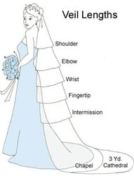 Wholesale Veil Chiffon - the link to my dear friend pay for the custom made wedding veil $100