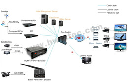 Wholesale Channel Encoder - Haiwei H3414A HDMI CVBS H.264 4-channel Live Events Streaming Media HD Encoder complete iptv solution media server modualtor