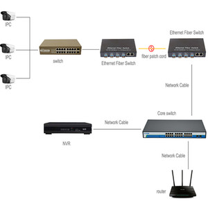 Freeshipping Gigabit SFP Fiber Switch 1000Mbps Optical Media Converter 4 * SFP Port and 2 RJ45 UTP Port 4 8G2E Fiber Ethernet Switch