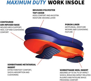 Sorbothane Maximum Duty Work Insoles