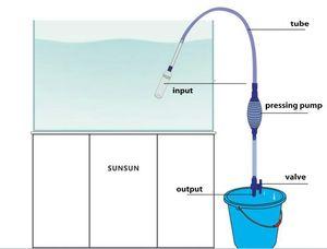 Aquarium Очистка инструментов принадлежности для рыб Танки воды Полуавтоматическая фильтр насоса Танк Гравий Очистители 20pcs свободная перевозка груза