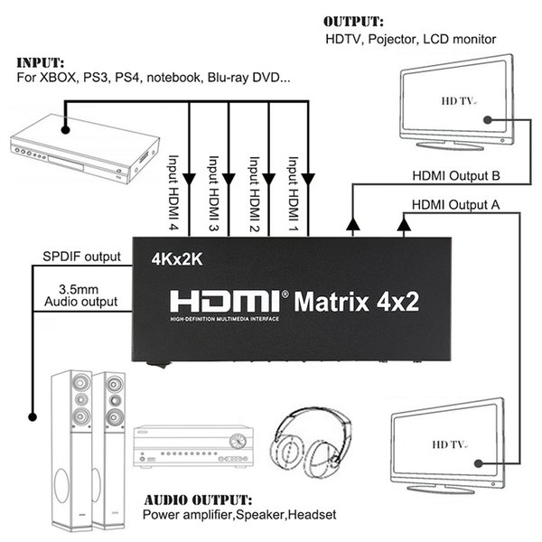 Freeshipping 4K*2K 3D 1080P V1.4 HDMI Matrix 4x2 with Remote Control 4 In 2 out HDMI Switch Switcher Splitter for XBOX DVD PS3 PS4 Projector