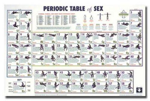 PERIODIC TABLE OF SEX Art Silk Poster 24x36inch 24x43inch 05