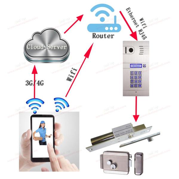 Wireless WiFi 3G 4G Video Door Phone with HD Camera,IP DoorPhone Door bell Remote Control Doorbell via Smartphone&Tablets DHL
