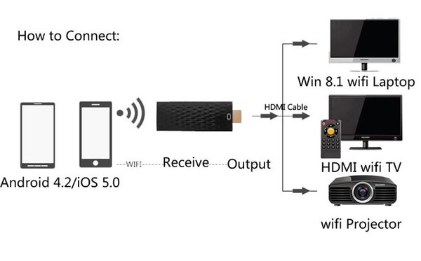 Wholesale-Wireless Wifi HDMI Airplay Miracast Dongle Phone Adapter To TV HDTV For iPhone 6s 6 Plus 5s  Galaxy S6 Edge Note 5 #S0190