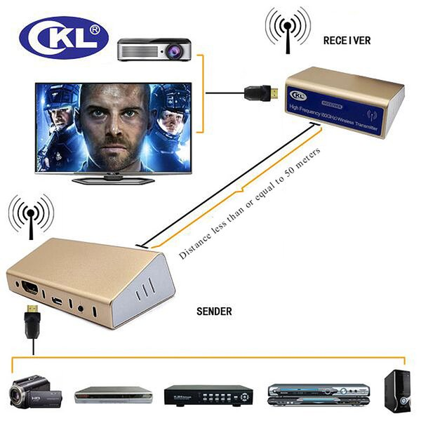 50M (165 Ft) Wireless HDMI Extender Transmitter with Cables via Newest High Frequency Technology Support 1080P 3D CKL-50HD