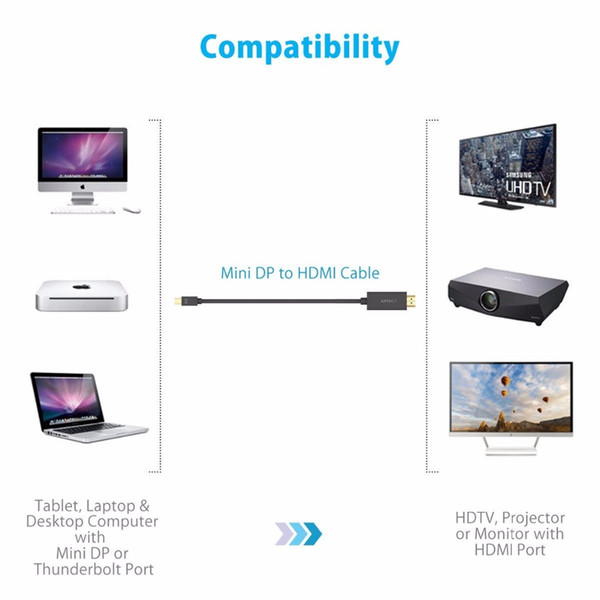 AIFFECT 4K Mini DP to HDMI Cable Mini DisplayPort Thunderbolt Display Adapter for Macbook Pro Air Projector Camera TV Support 3D