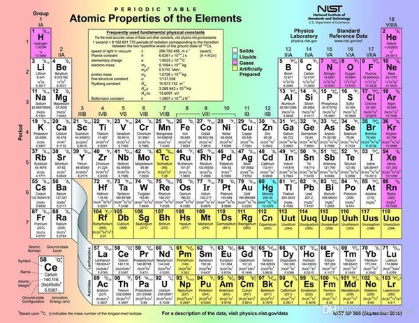 Free Shipping PERIODIC TABLE OF THE ELEMENTS Art Posters Prints Home Decor Wall Paper 16 24 36 47 inches