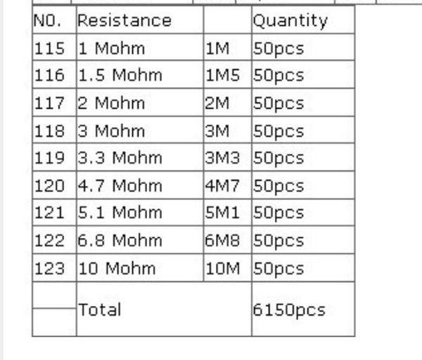 Kit resistore SMD 1206 5% 123valuesX50pcs = 6150pcs Kit di campioni assortiti resistore chip 0ohm-10Mohm