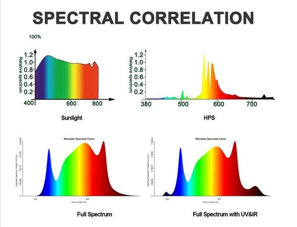 lámpara de crecimiento pulpo impermeables espectro completo invernadero hidropónico 640W 8 Bares Samsung 2835 + 660nm llevado crece ligero para las plantas de interior