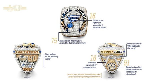 best selling 2018 2019 St.Louis Blues Stanley Cup Champions Championship Ring Fan Men Promotion Gift wholesale 2018 2019 Drop Shipping