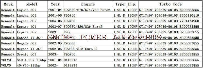 TURBO GT1749V 708639 708639-5010S Turbocharger Renault Megane Scenic Volvo S40 V40 Nissan Primera Engine F9Q D4192T3 1.9T 115HP 120HP---------