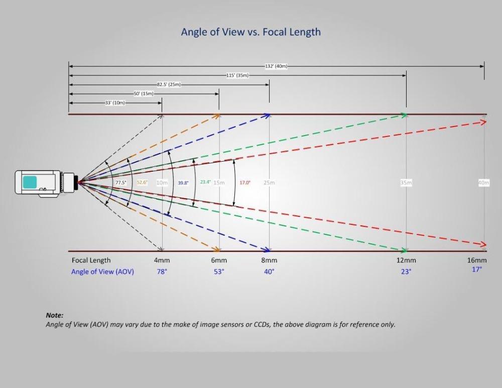 Security Camera Lens Diagram Find Wiring Diagram