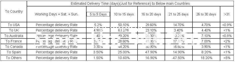 Shipping by POST, time as following.jpg