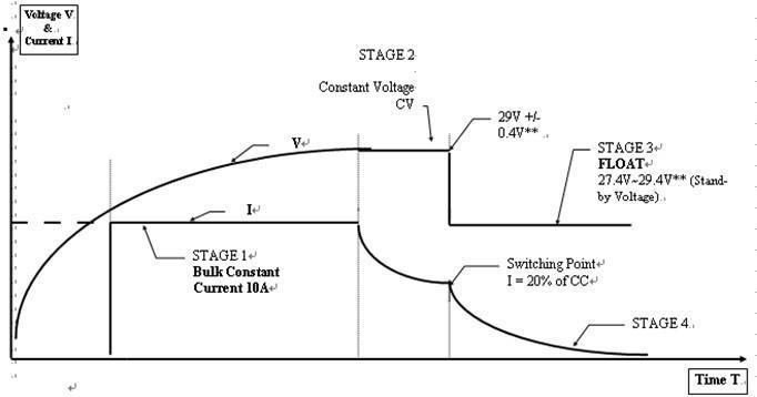 자동차 용 고품질 3 단계 충전 모드 납산 또는 겔 24V 20A 배터리 충전기