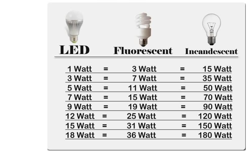 Retail E27 | G9 | E14 LED-maïslamp 3528 SMD 120 LED-licht 7W 360 graden 700 Lumen High Power Home Lamp Energielichten Verlichting op verkoop