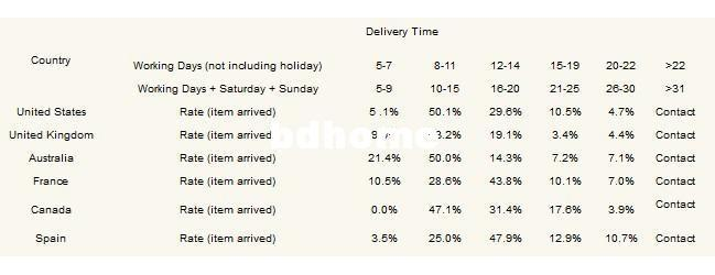 delivery time table.jpg