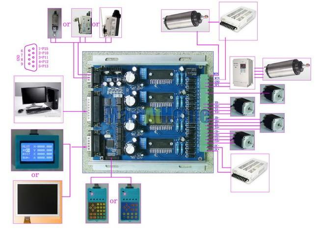4 axis tb6560 cnc stepper motor driver controller board manual