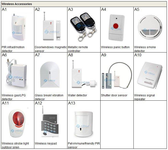 wireless accessories form list r