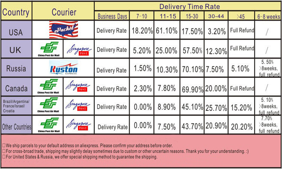 Delivery Time Rate-