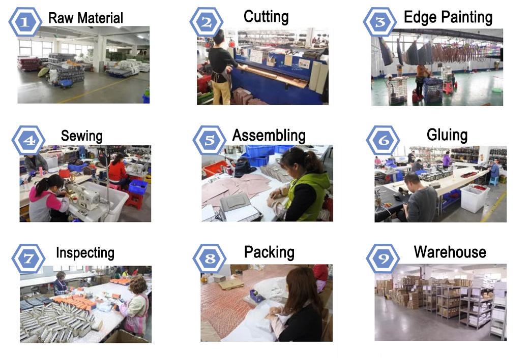 ()Production Process
