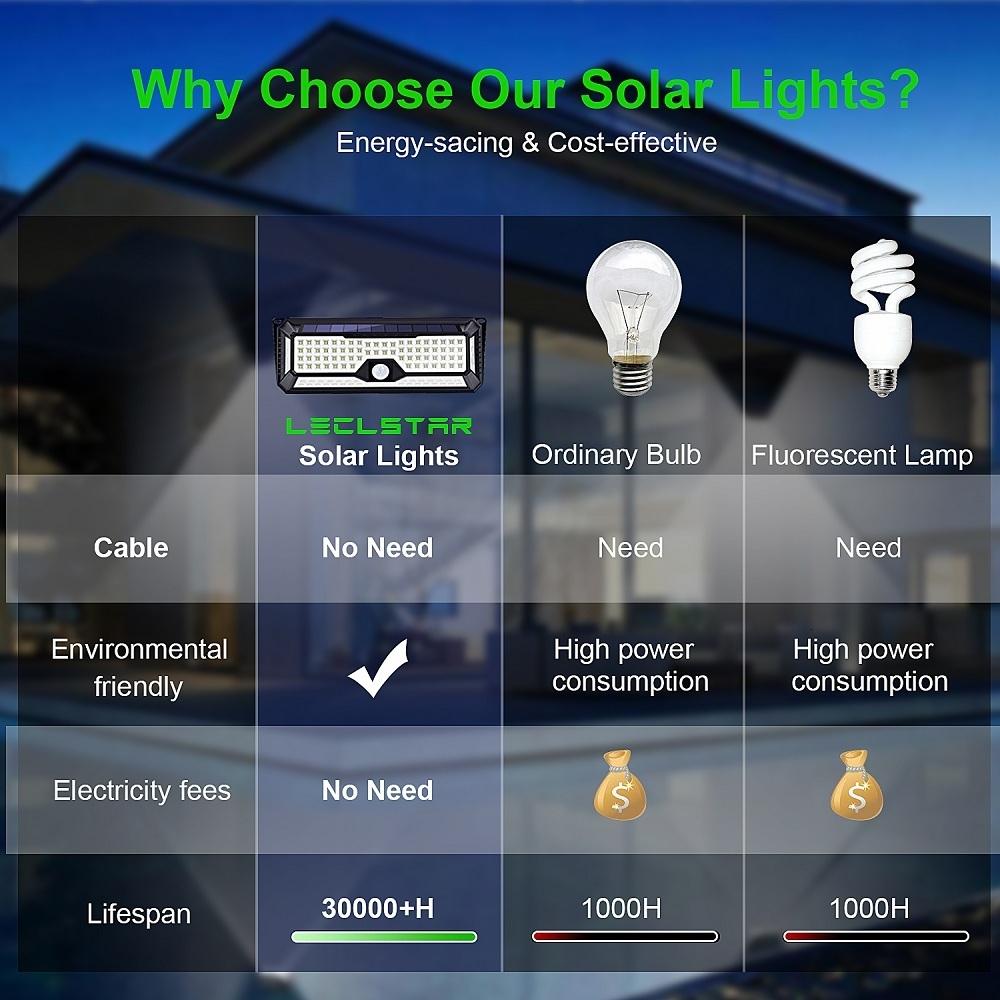 136 LED Solar Street Light For Home Garage Garden Light Solar Powered Wall Street Lamp with Motion Sensor Solar Light Waterproof (3)