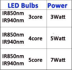850nm 940nm power