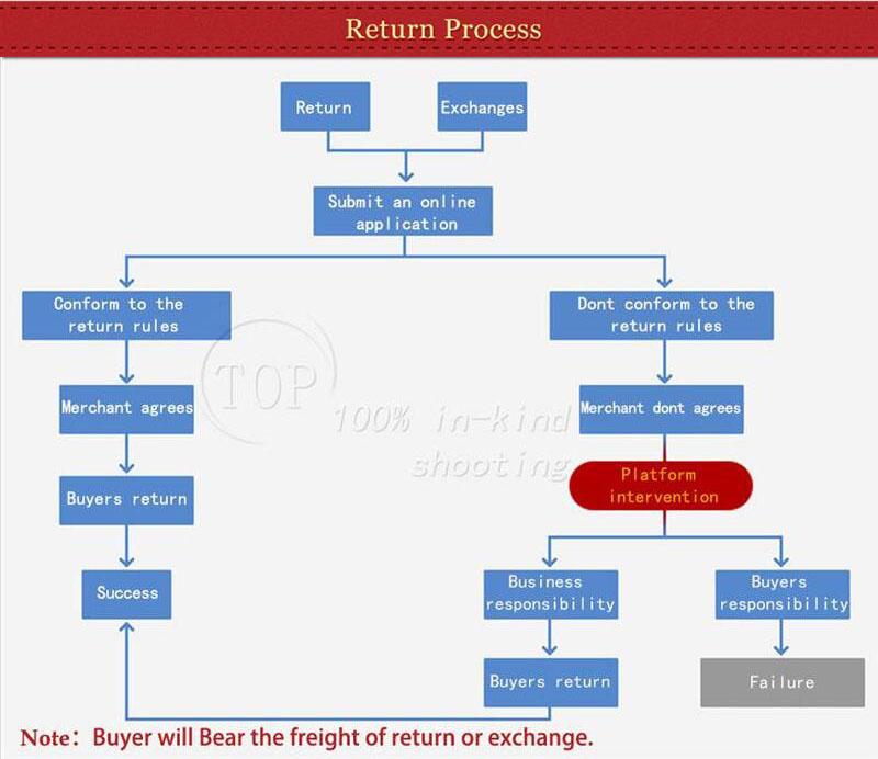 3-return process