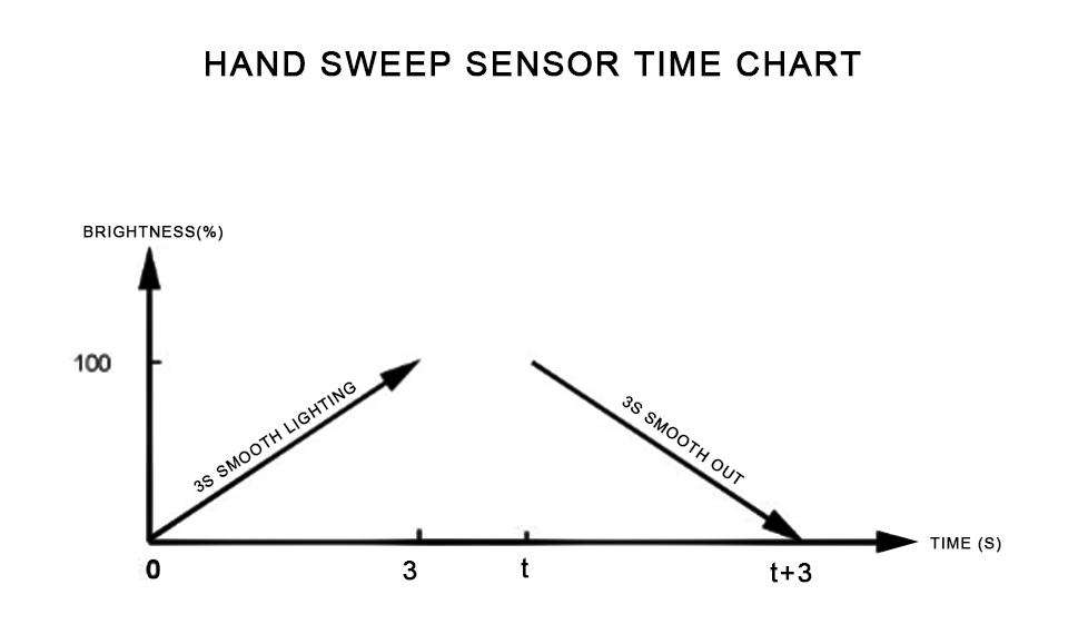 Hand sweep switch (13)