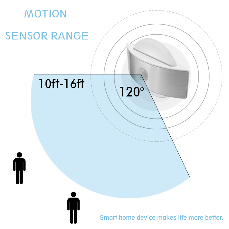 Infrared PIR Motion Sensor Square Round LED Night Light Wall Bedside Lamp Emergency Detector Security Bedroom Home Warm Lighting