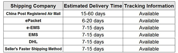 1.delivery time