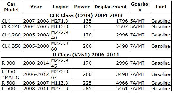 Pair Car Left + Right Bumper Turn Signal Indicator Light Lamp 2518200221 2518200121 For Mercedes-Benz W251 R320 R350 R500 d