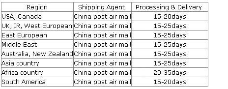 shipping_time